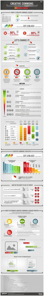 Foter.com_infographic_CC